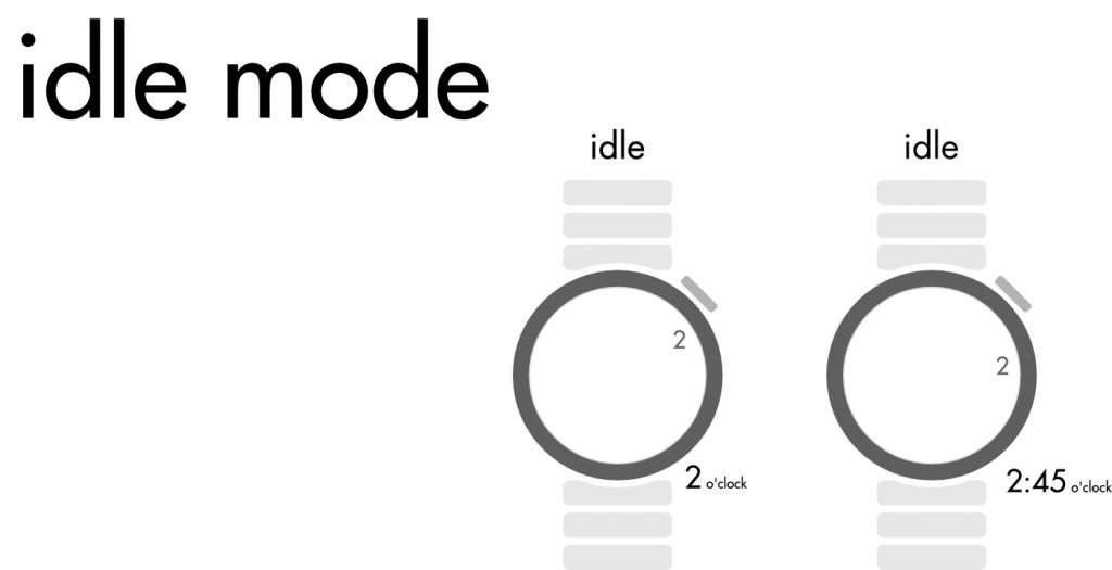 Eine graphische Erklärung des idle modes.