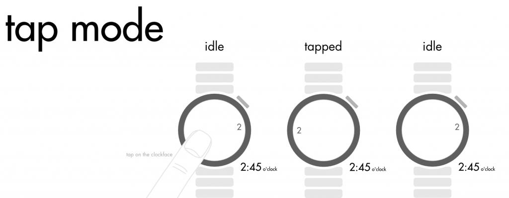 Eine graphische Erklärung des tao modes.