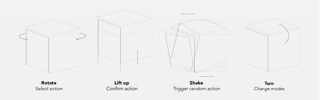 Abbildung der vier Interaktionstypen.